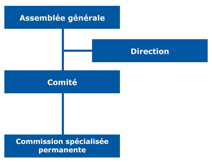 organigramm-fr